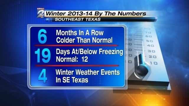 Winter By The Numbers 03-20-14