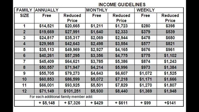 HISD Income Guidelines