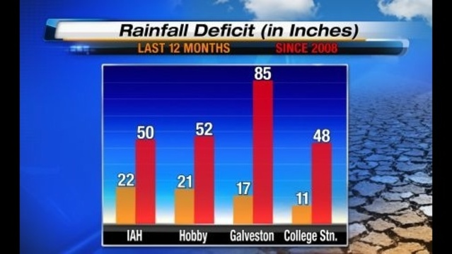 Rain Deficit Since 2008 09-06-13