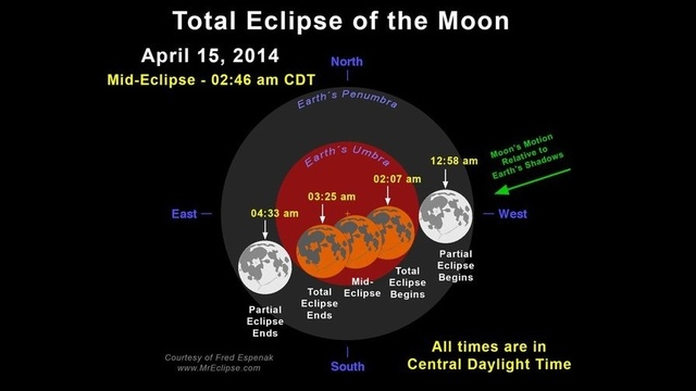 Blood Moon Times