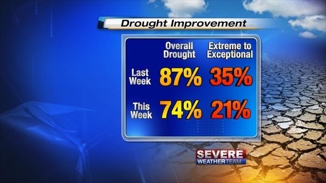 Drought Text