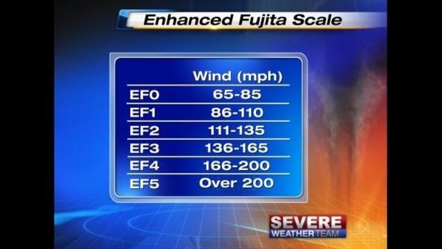Enhanced Fujita Scale_20184050
