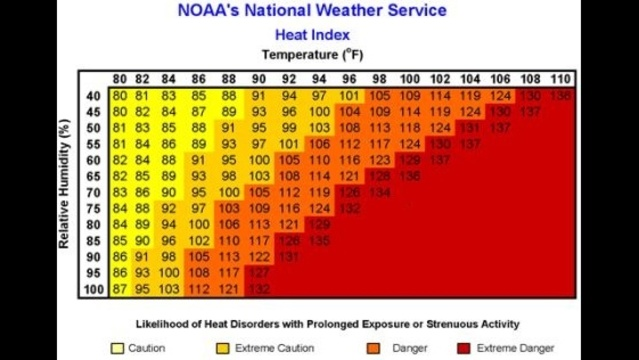 Heat Index Table_20698422