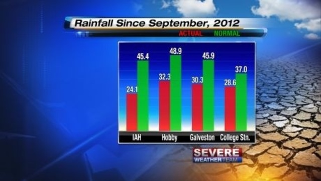 Rain Deficit September to July 07-25-13_21198014