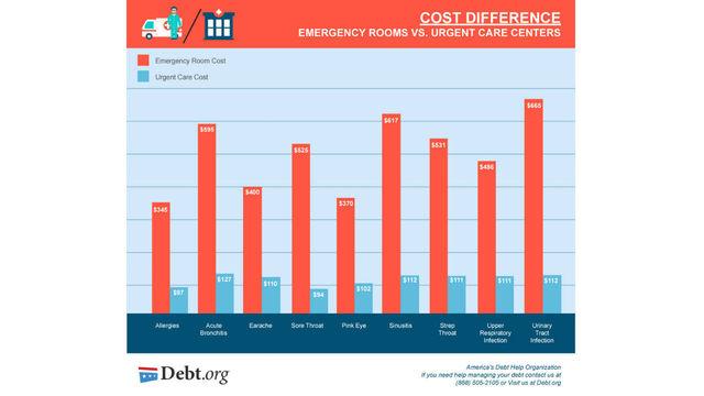 Urgent Care Prices Vs Emergency Room