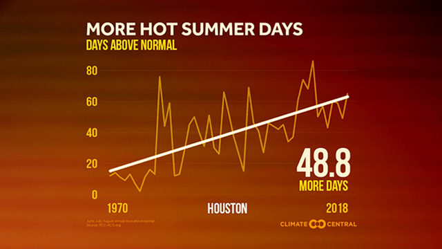 Here's proof: Houston summers are getting hotter