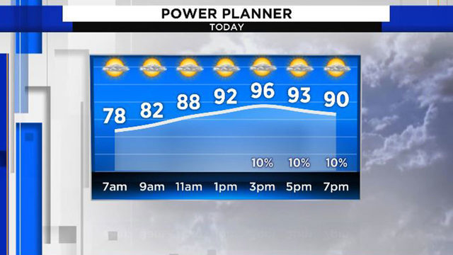 Another blazing hot day for Houston to start work week