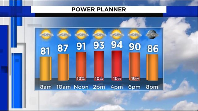 Hot and humid with a handful of showers