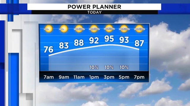 Blazing hot first day of August forecast in Houston