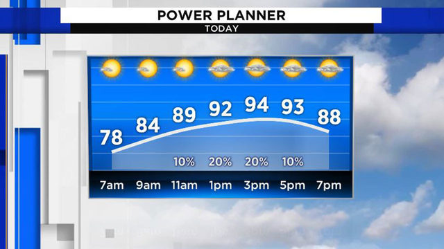 Houston has slim chance of showers during otherwise hot, muggy day