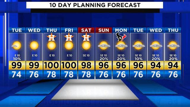 100-degree heat to return to Houston this week