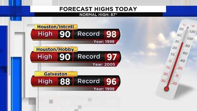 Saturday Forecast: High temps with a chance for afternoon showers