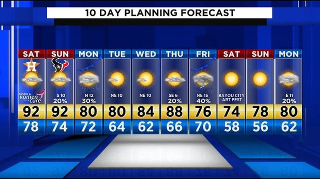 Summer-like heat hits Houston Saturday