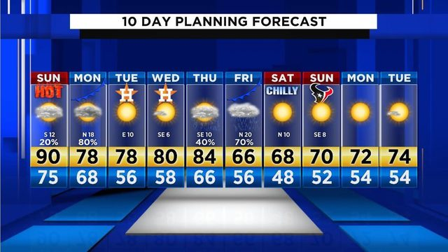 Sunday will feel like summer, but fall returns Monday