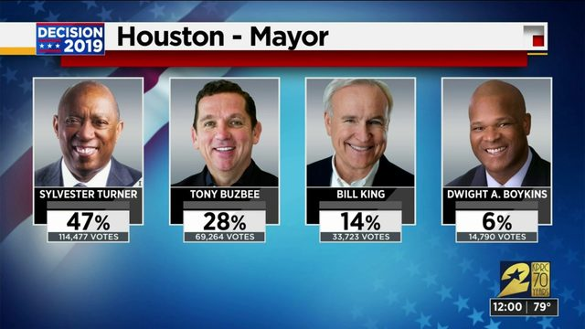 Houston's mayoral race: Runoff expected as first unofficial election…