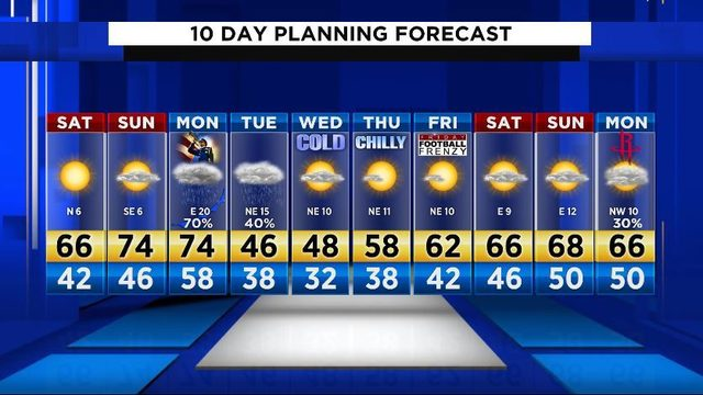 Cool weather and sunny skies Saturday with cold front, possible freezing…