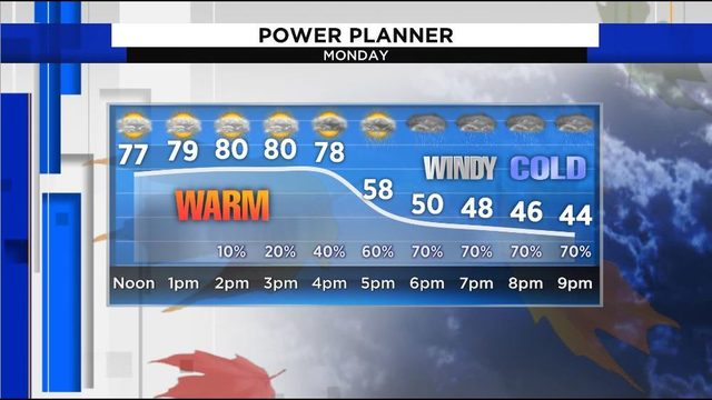 Major Monday weather changes set stage for winter preview in Houston