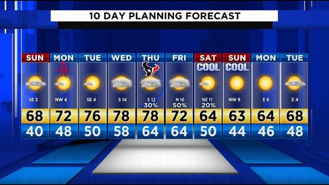 Sunday forecast: Warmer weather headed to Houston
